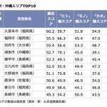 久留米市が1位!自治体子育てランキング 九州・沖縄エリアTOP10 全国では22位に!