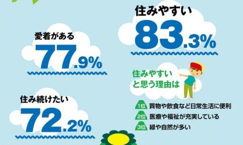久留米市 市民意識調査 住みやすさ83%と高水準だが中心市街地の満足度46%が不満