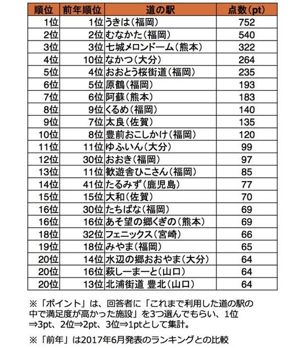 九州・山口道の駅満足度ランキング2018(総合部門)