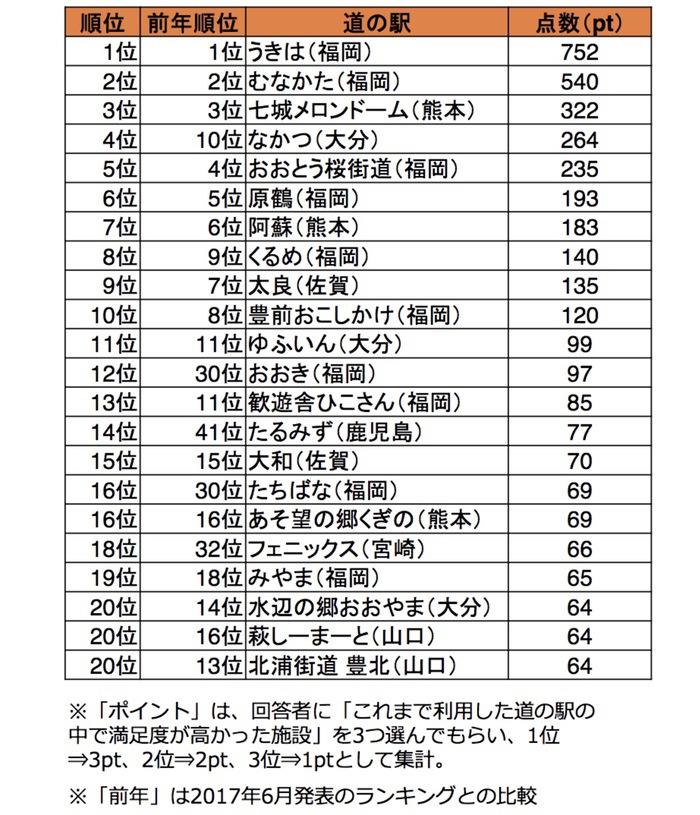 【九州じゃらん】九州・山口道の駅満足度ランキング2018 1位 道の駅うきは、くるめは8位