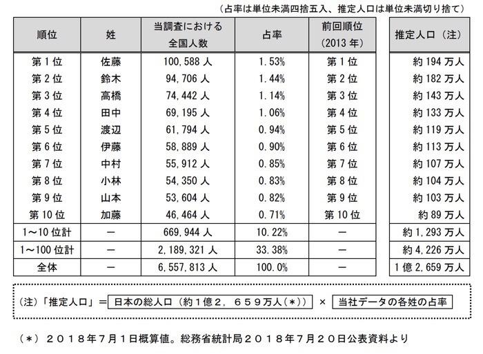 全国ベスト10 全国最多は「佐藤」!次いで「鈴木」、「高橋」