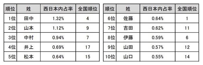 西日本に多い 姓ベスト10