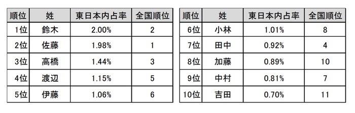 東日本に多い 姓ベスト10