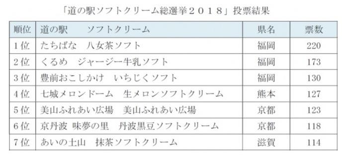 道の駅ソフトクリーム総選挙2018 西日本 トップ7