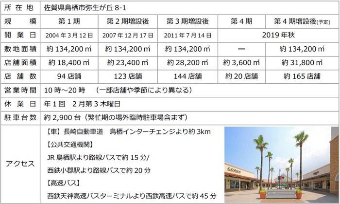 鳥栖プレミアム・アウトレット 2019年秋増床 約165店舗に