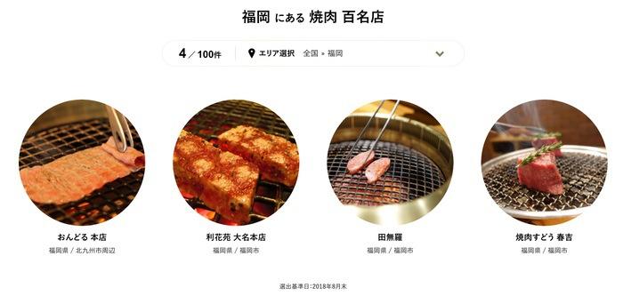 食べログ 焼肉 百名店 2018に入った福岡県の4店