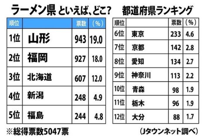 ラーメン県といえば、どこ?都道府県ランキング 1位山形、2位福岡 Jタウンネット調べ