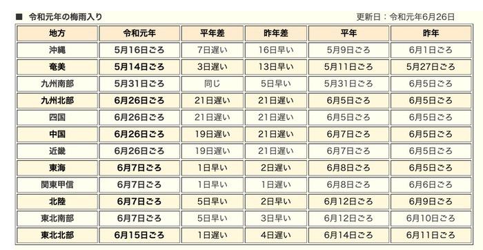 令和元年の梅雨入りと梅雨明け(速報値)