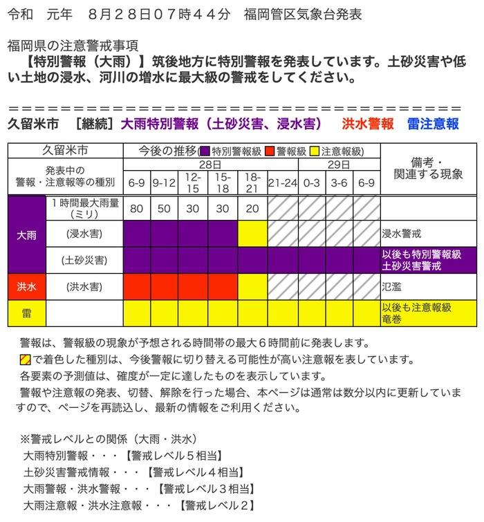久留米市 大雨特別警報(土砂災害、浸水害)
