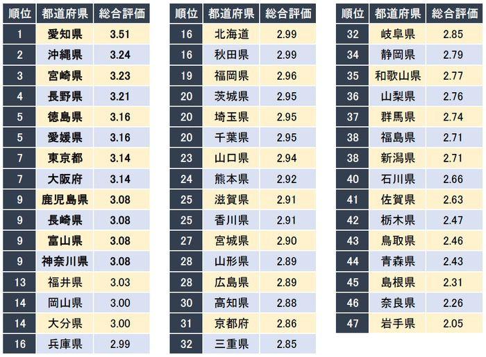 正社員が働きやすい都道府県ランキング「キャリコネ」