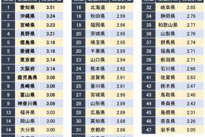 「正社員が働きやすい都道府県ランキング」1位 愛知県、福岡県は!?