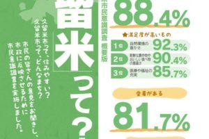 久留米市 令和元年度「久留米市民意識調査報告書」公表 88.4%住みやすいと回答
