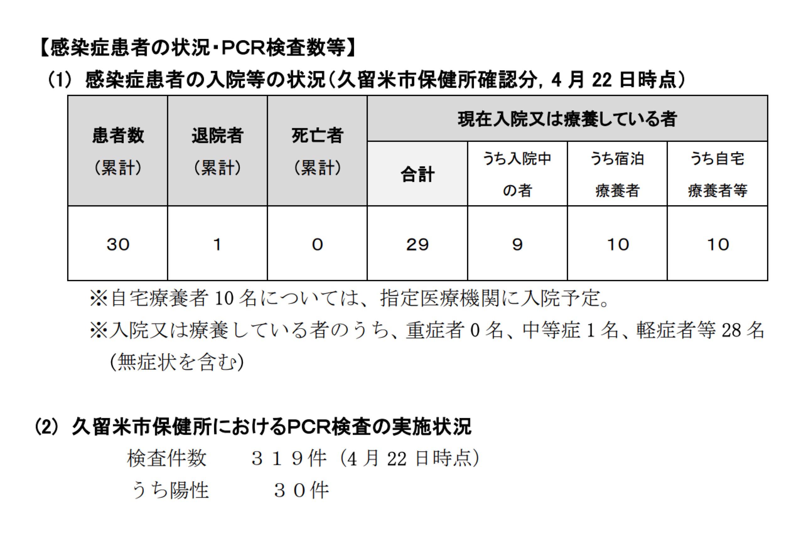 【感染症患者の状況・PCR検査数等】