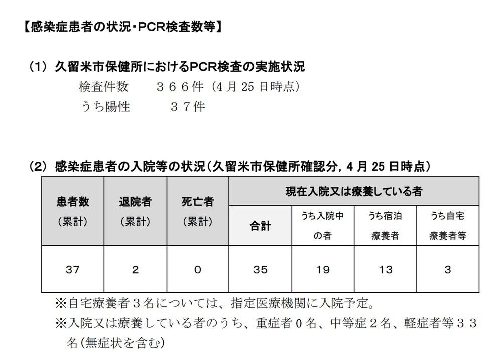 感染症患者の状況・PCR検査数等