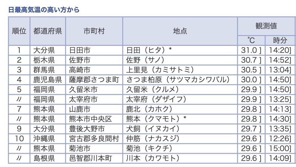 気象庁 今日の全国観測値ランキング(5月14日)16時00分現在