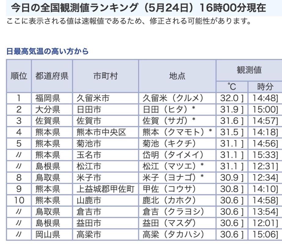 気象庁 今日の全国観測値ランキング(5月24日)16時現在