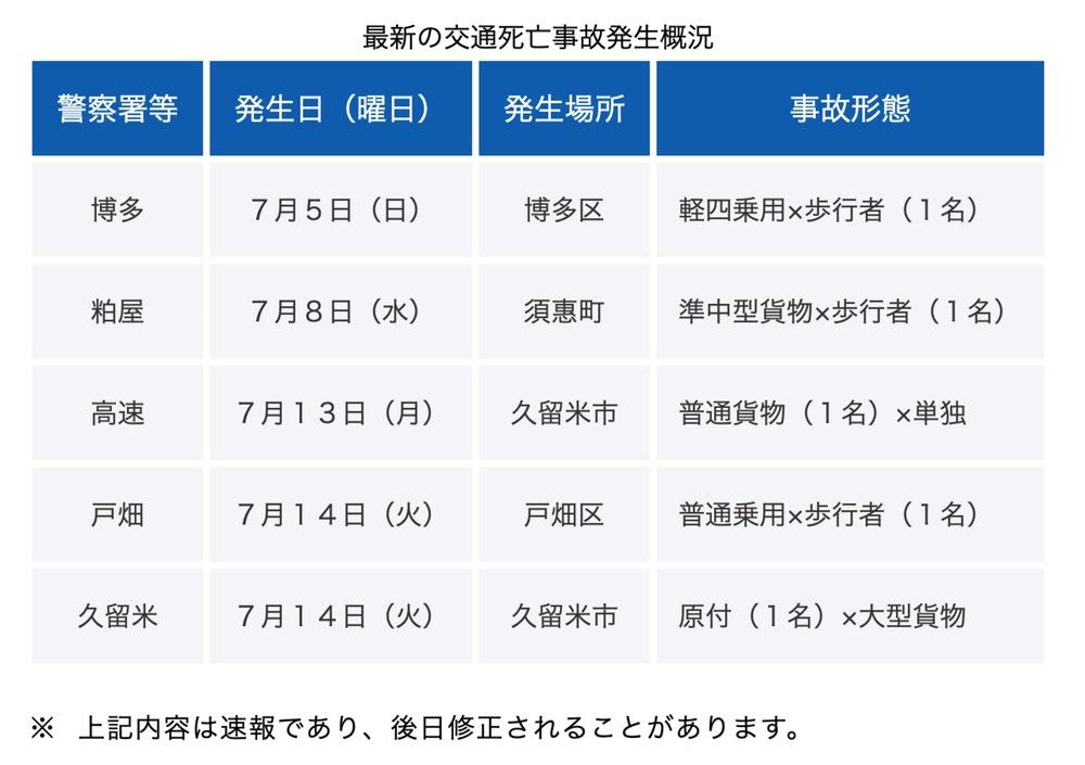 福岡県警察 交通事故発生速報