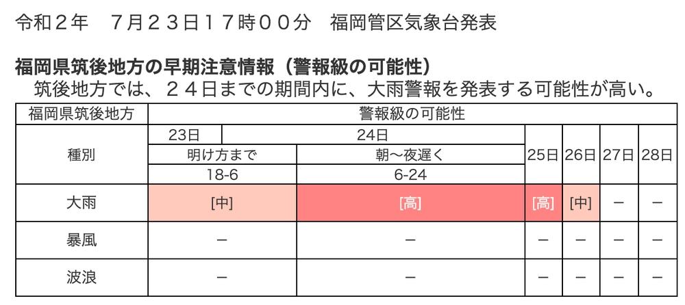 2020年7月23日 気象庁 気象警報・注意報 久留米市