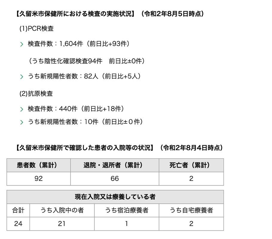 久留米市 新型コロナウィルスに関する情報【8月5日】