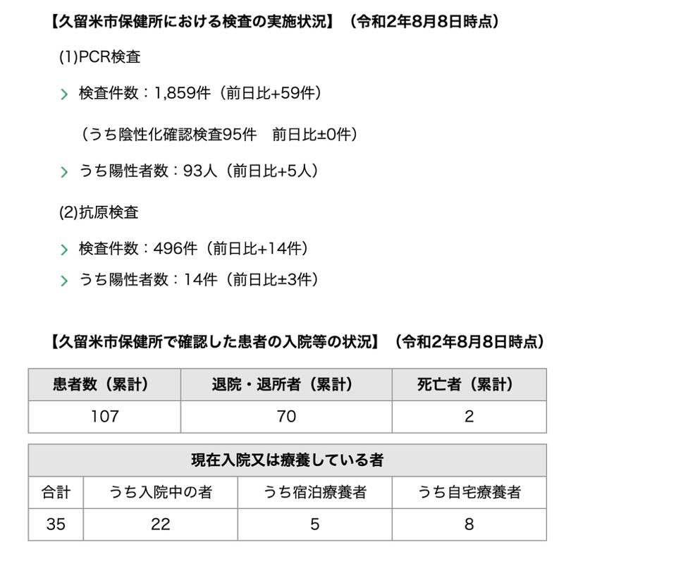久留米市 新型コロナウィルスに関する情報【8月8日】