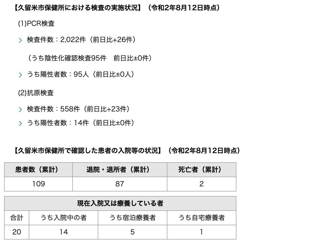 久留米市 新型コロナウィルスに関する情報【8月12日】