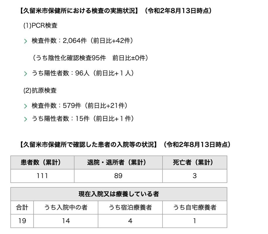 久留米市 新型コロナウィルスに関する情報【8月13日】