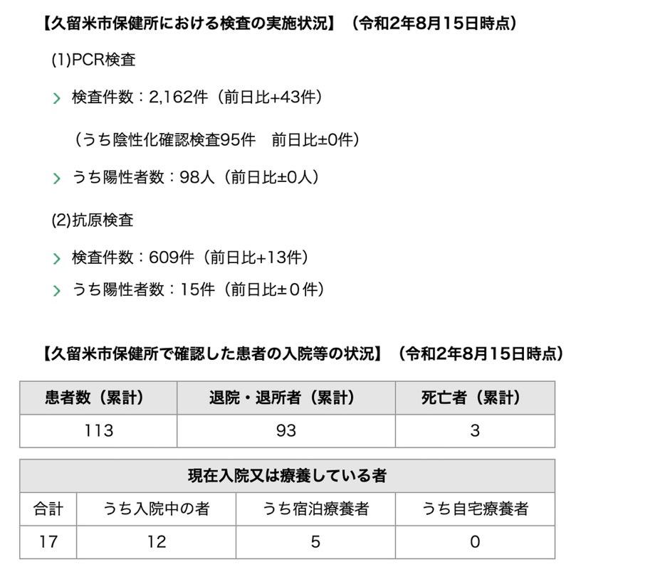 久留米市 新型コロナウィルスに関する情報【8月15日】