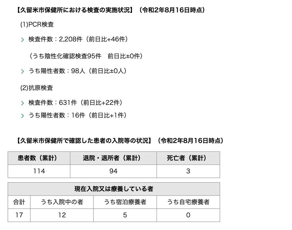 久留米市 新型コロナウィルスに関する情報【8月16日】