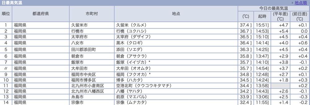 2020年8月17日 16時現在 福岡県内 日最高気温