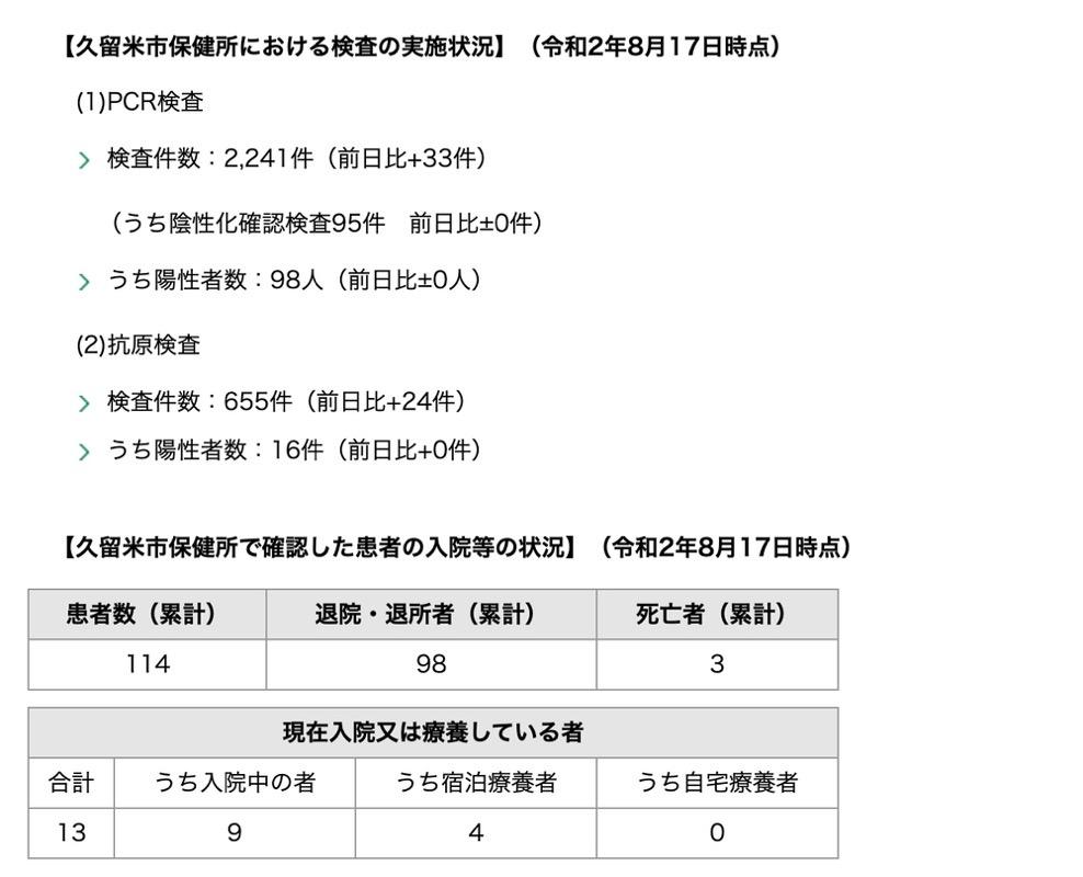久留米市 新型コロナウィルスに関する情報【8月17日】