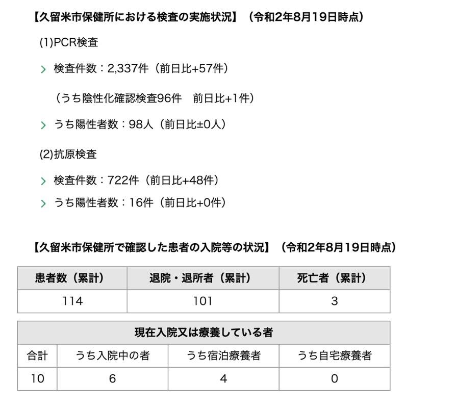 久留米市 新型コロナウィルスに関する情報【8月19日】