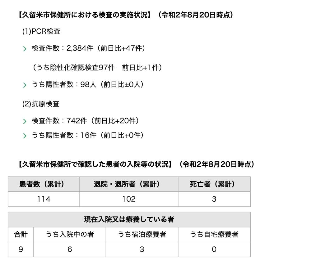 久留米市 新型コロナウィルスに関する情報【8月20日】