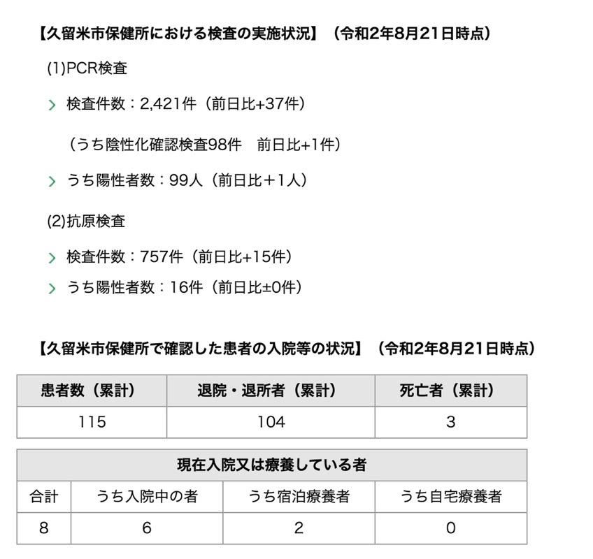 久留米市 新型コロナウィルスに関する情報【8月21日】