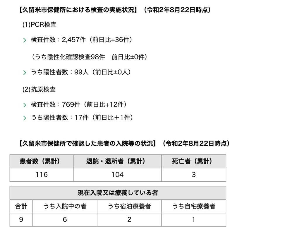 久留米市 新型コロナウィルスに関する情報【8月22日】