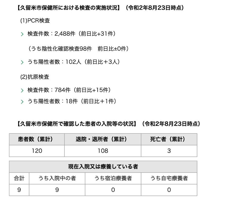 久留米市 新型コロナウィルスに関する情報【8月23日】