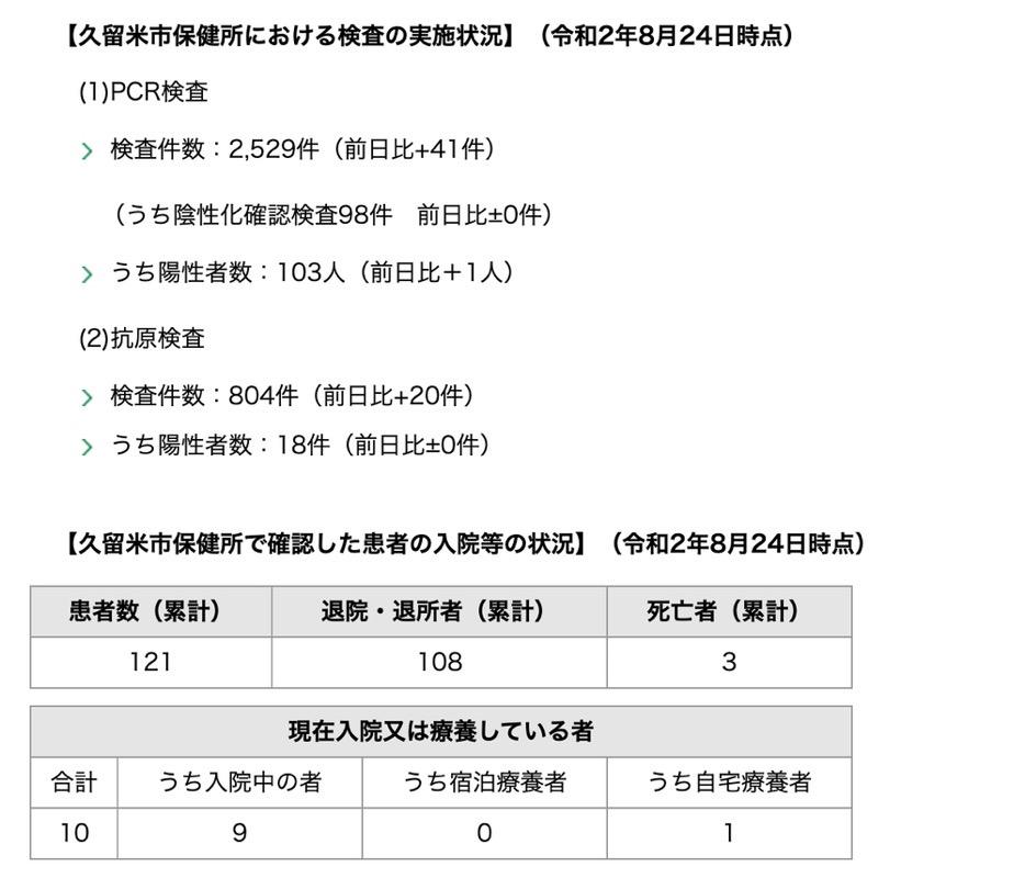 久留米市 新型コロナウィルスに関する情報【8月24日】