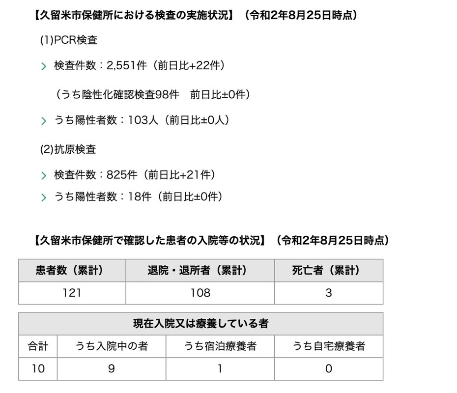 久留米市 新型コロナウィルスに関する情報【8月25日】