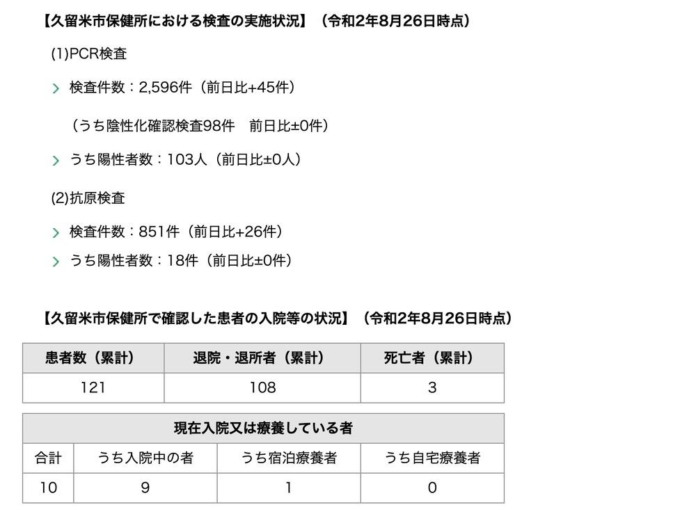 久留米市 新型コロナウィルスに関する情報【8月26日】
