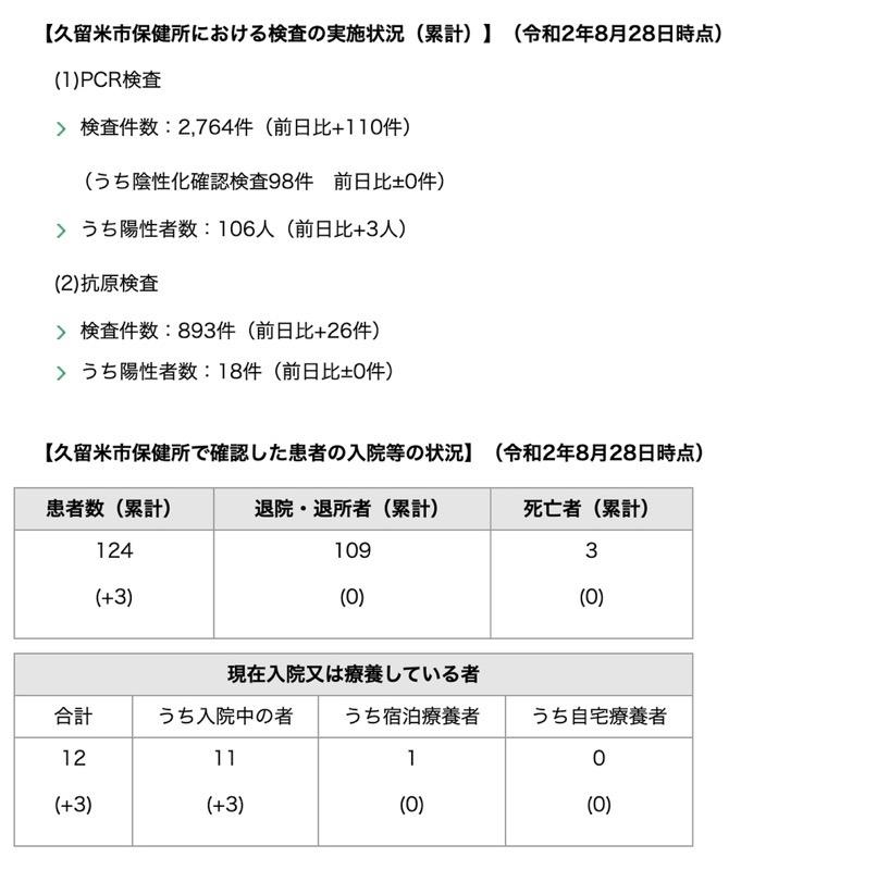 久留米市 新型コロナウィルスに関する情報【8月28日】