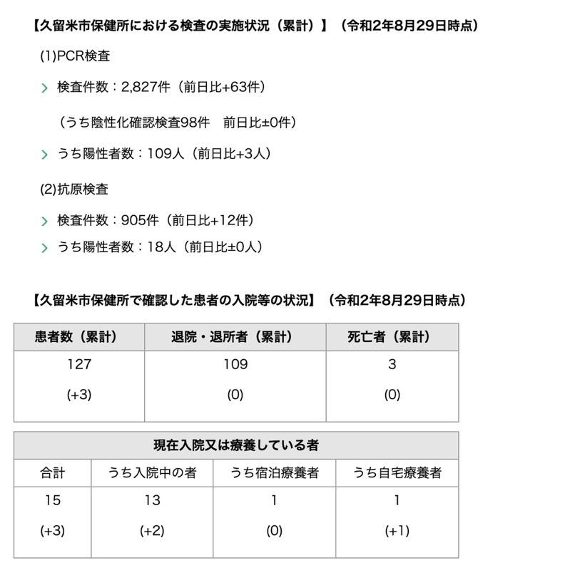 久留米市 新型コロナウィルスに関する情報【8月29日】