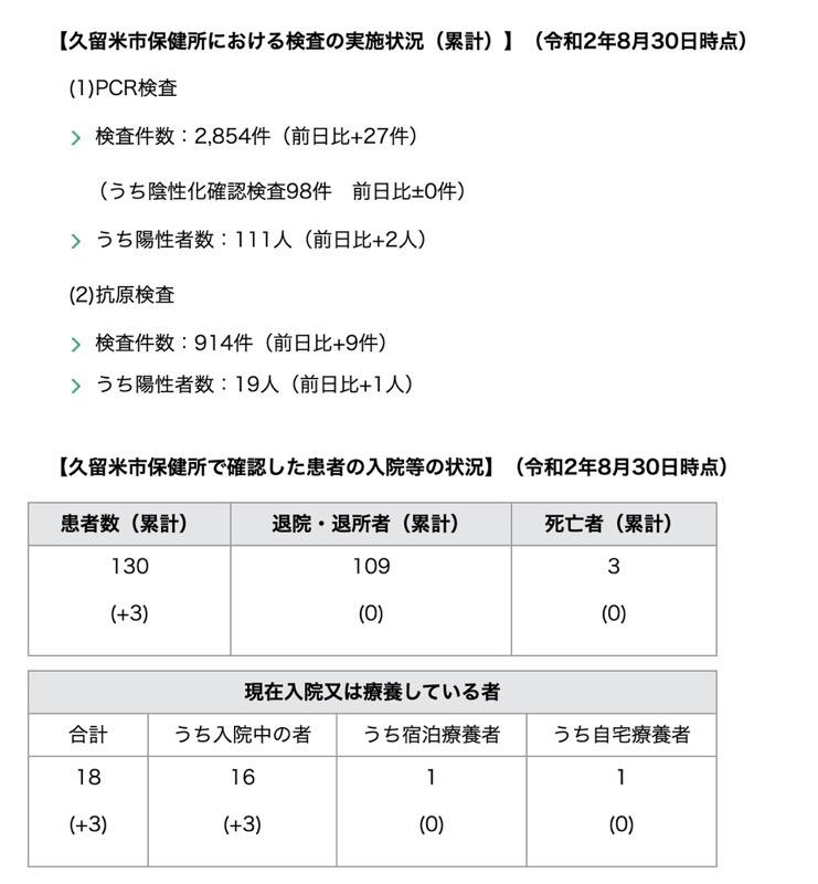 久留米市 新型コロナウィルスに関する情報【8月30日】