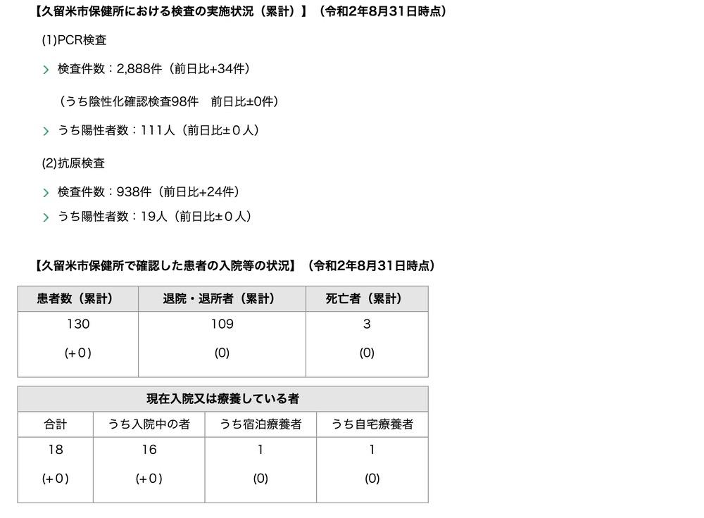 久留米市 新型コロナウィルスに関する情報【8月31日】