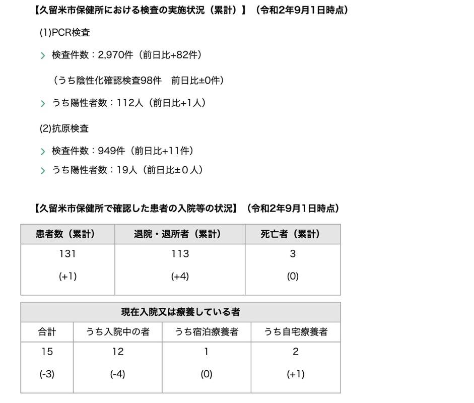 久留米市 新型コロナウィルスに関する情報【9月1日】