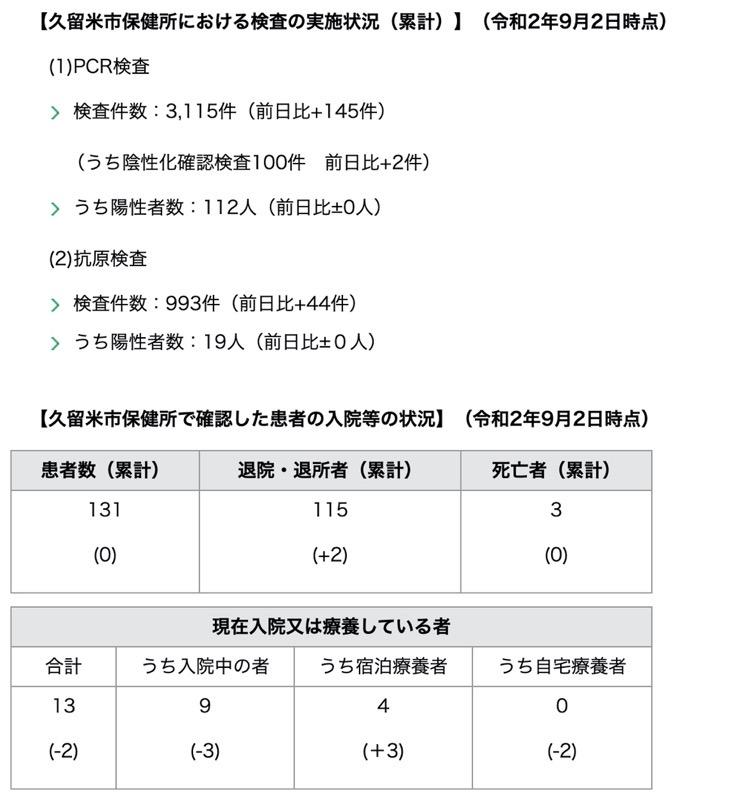 久留米市 新型コロナウィルスに関する情報【9月2日】