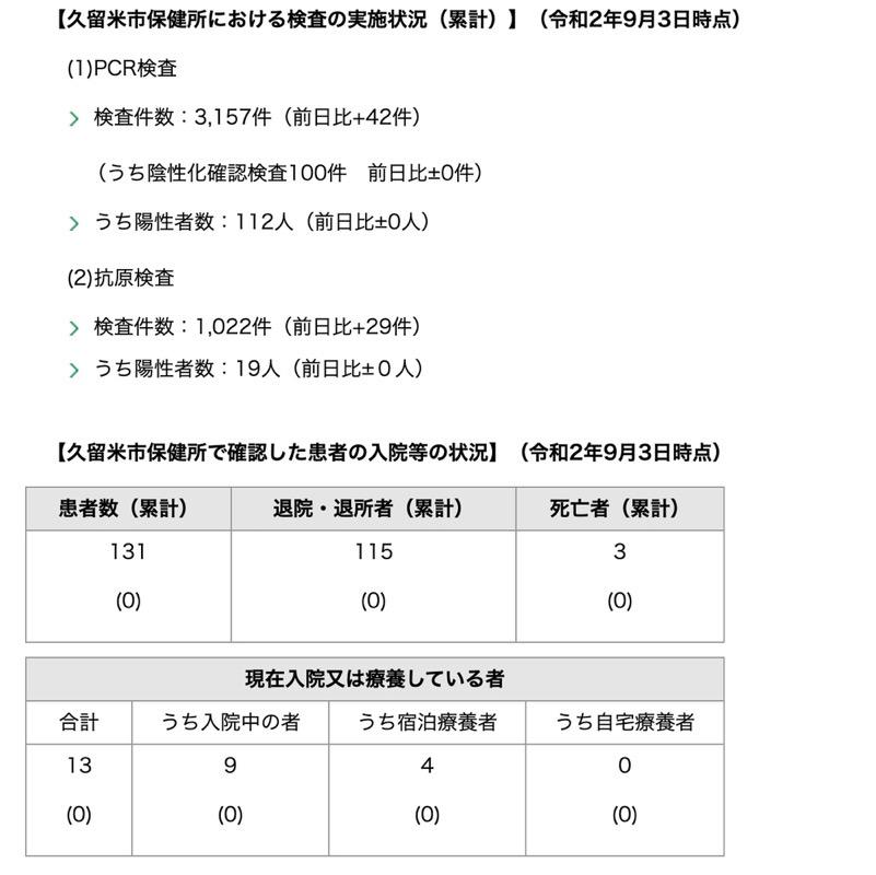 久留米市 新型コロナウィルスに関する情報【9月3日】