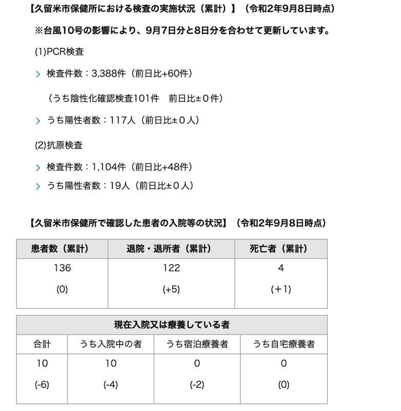 久留米市 新型コロナウィルスに関する情報【9月8日】