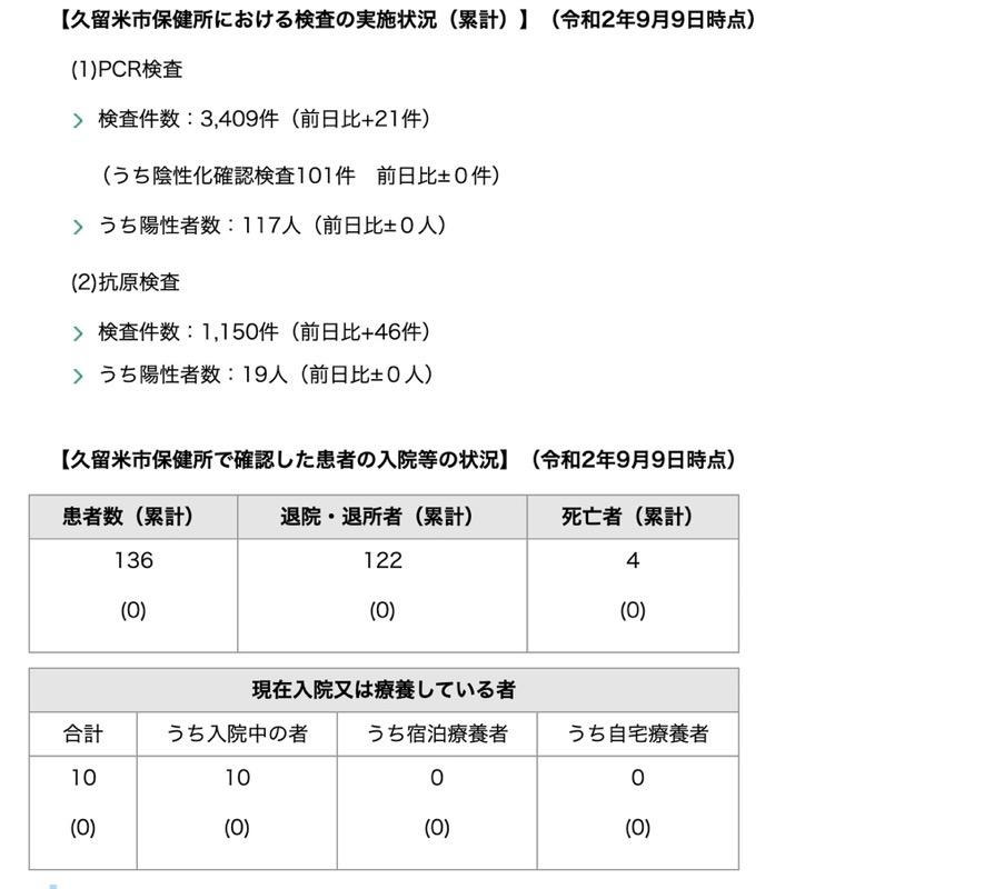 久留米市 新型コロナウィルスに関する情報【9月9日】
