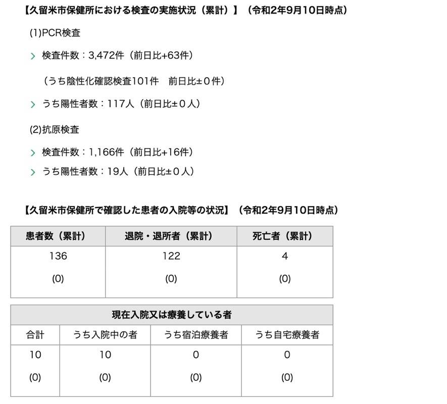 久留米市 新型コロナウィルスに関する情報【9月10日】