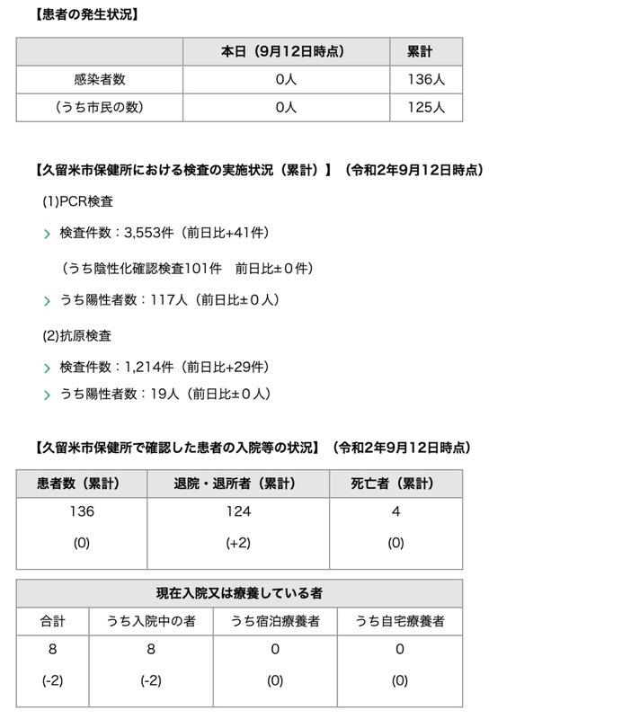 久留米市 新型コロナウィルスに関する情報【9月12日】