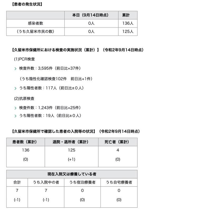久留米市 新型コロナウィルスに関する情報【9月14日】